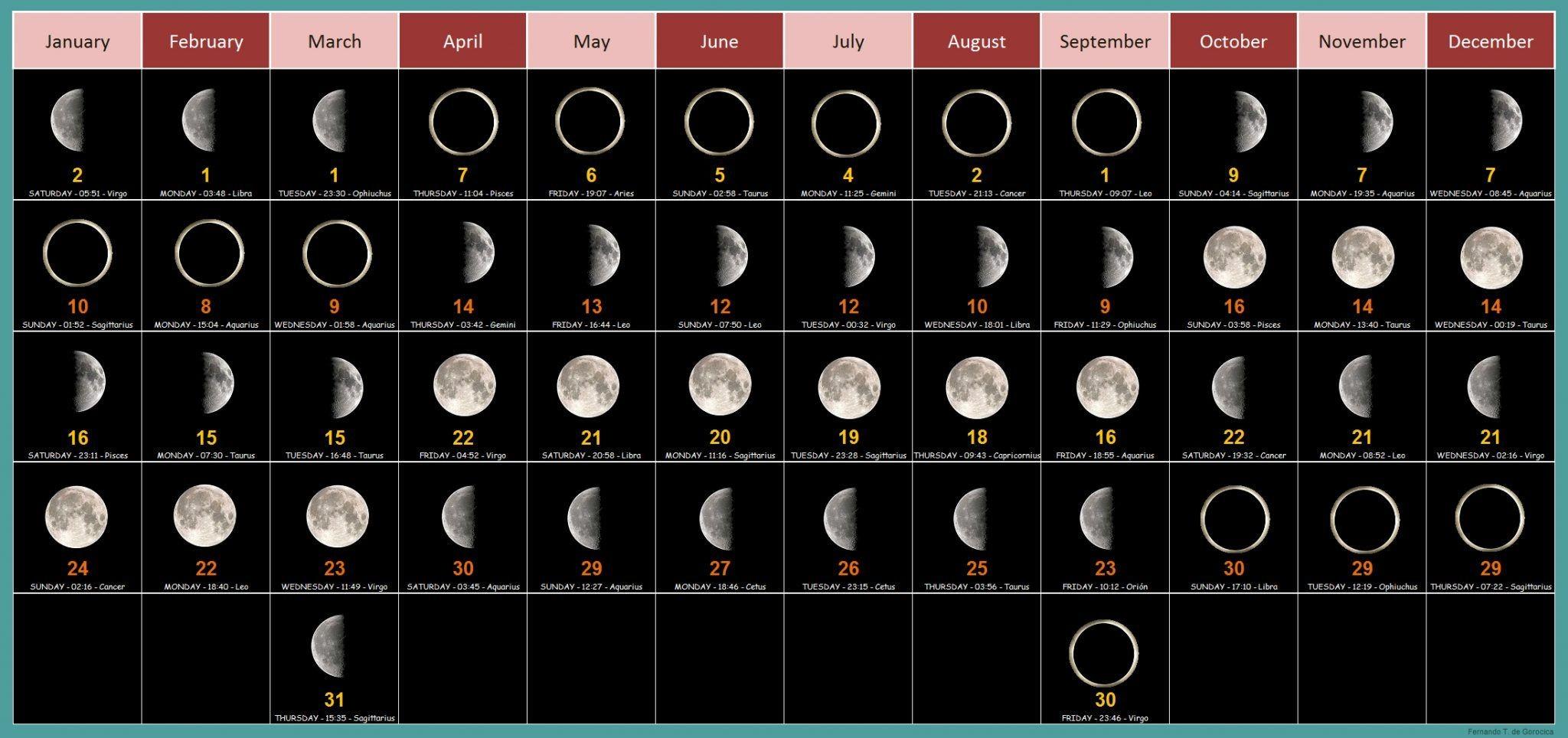 Full Moon Calendar 2019 February Month